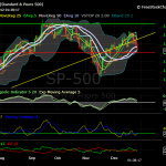 S&P daily chart